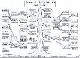 rothschild albero