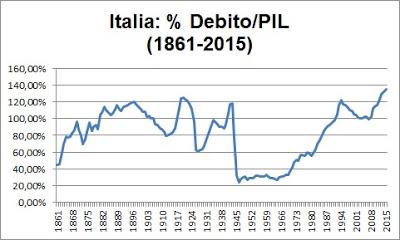 italia grafico percentuale debito pil 1861 2015